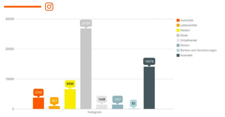 Durchschnittliche Anzahl an Interaktionen pro Post bei Instagram