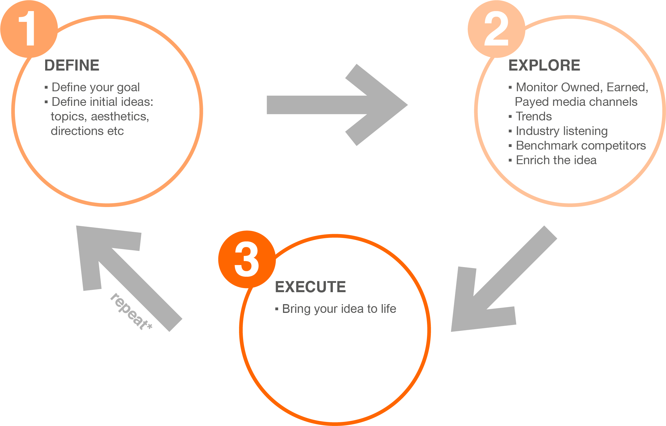 define_explore_execute
